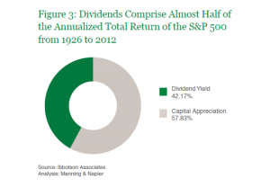 Dividends-Comprise-Almost-Half-Annualized-Total-Return_Figure3
